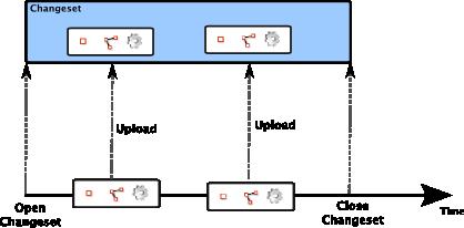Help/Action/Upload – JOSM